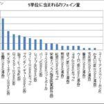 カフェイン中毒 NHK の現代クローズアップをみて