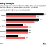 富裕層の個人資産別表 – 何に投資をしているのか?
