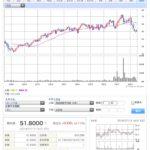 ブリティッシュアメリカンタバコADR BTI を残りのNISA分4株購入