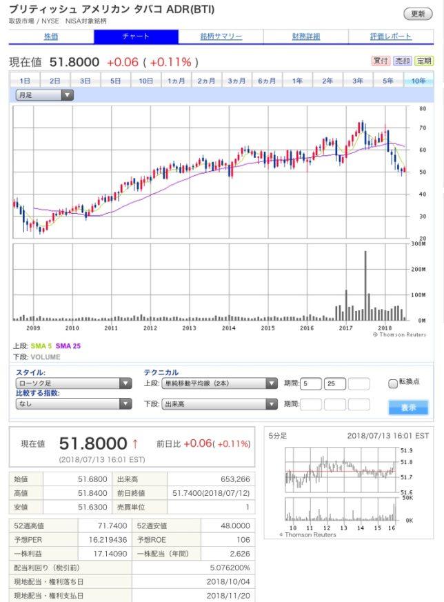アメリカン 株価 ブリティッシュ タバコ