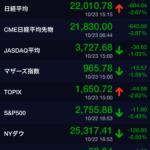 2018年10月23日 日経平均 −604円 -2.67% 空売り比率50%台