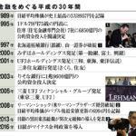 日本バブル崩壊のときに似ている現在の銀行